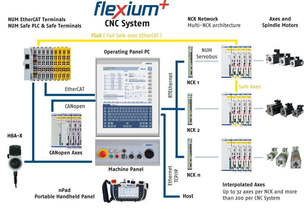 NUM 750 Front Panel Milling NUM 750F NUM 750 Front - Cnc-Shopping ...